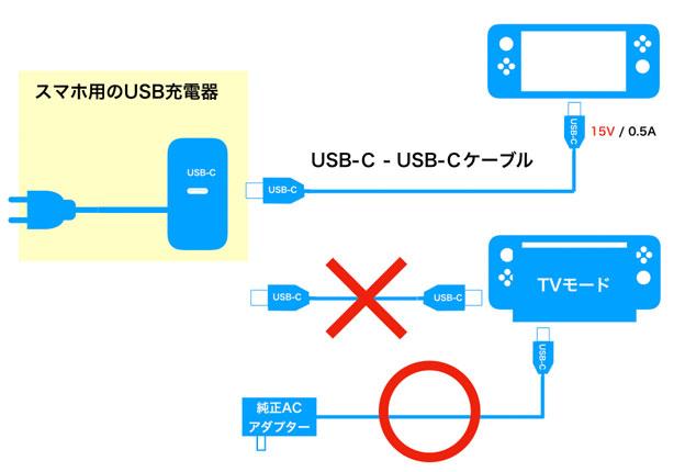 Nintendo SwitchはUSB-Cケーブルで充電できる