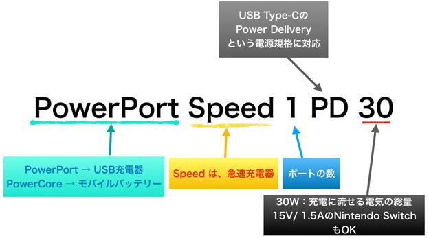 PowerPort Speed 1 PDの意味