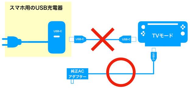 Nintendo SwitchのTVモードとUSB-Cケーブルの関係