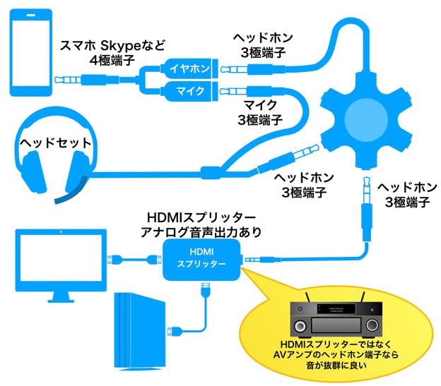 PS4のHDMIスプリッターで音声を分離して、スマホとつなぐ方法