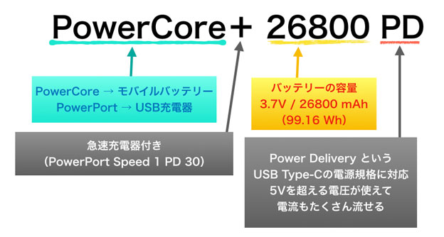 PowerCore+26800pdの意味