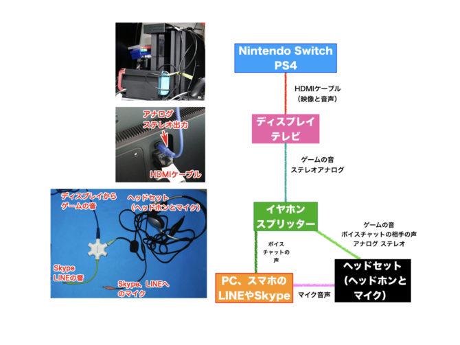 Nintendo SwitchやPS4をSkype、Discord、LINEなどでチャットしながら遊ぶ配線図