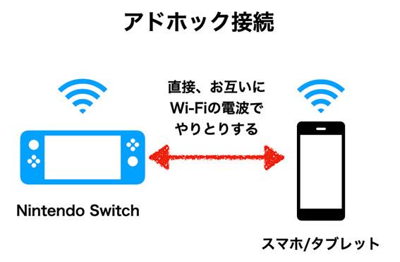 Switchの動画や画面写真をスマホに送るのはアドホック接続