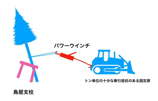 倒木を起こす時のイメージ図