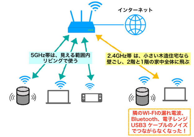 Wi-Fiの周波数と届く距離の違い