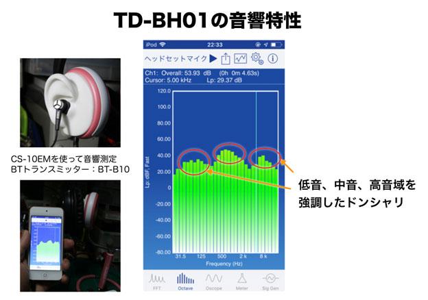TD-BH01の音響特性 オクターブバンド表示
