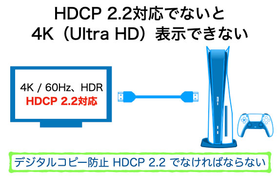 HDCP 2.2対応でないと、4K(UHD)HDR、60Hz、120Hzの映像がでない FHDになってしまう