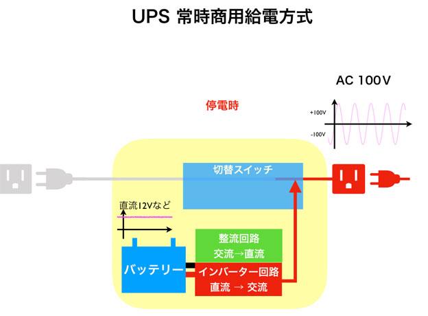 UPS 常時商用給電方式 停電時
