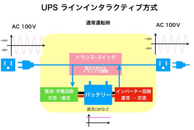 UPS ラインインタラクティブ方式通常時