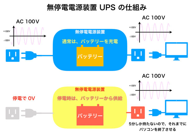 UPSの仕組みと役割 図解