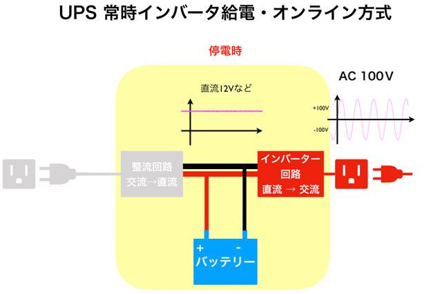 UPS 常時インバーター方式停電時