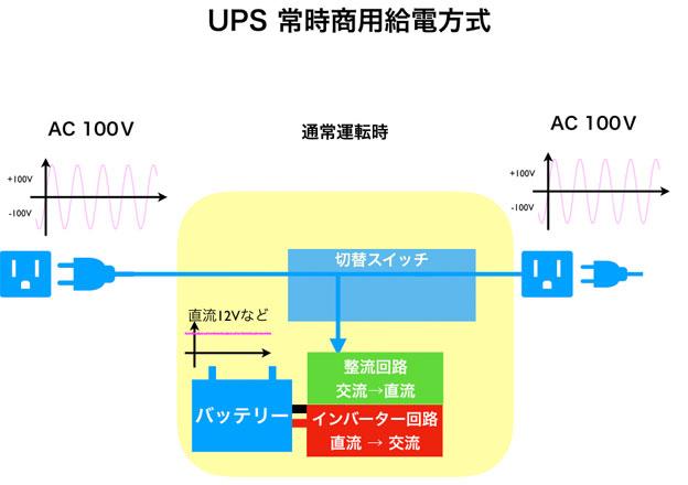 UPS 常時商用給電方式 通常運転時