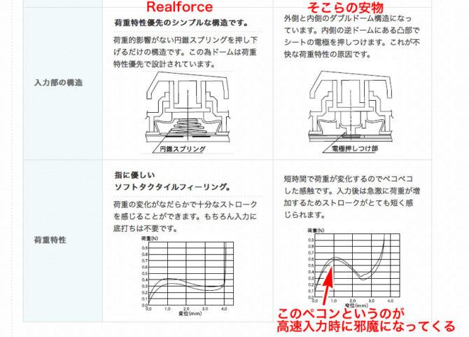 REALFORCE 108UG HiPro の 構造
