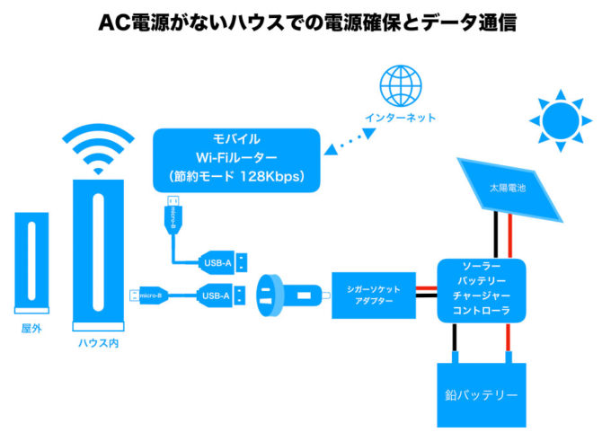Netatmoとモバイルルーターと太陽電池パネルの配線図