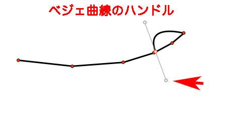 ベジェ曲線のハンドル