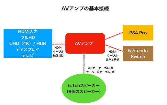 AVアンプの基本的なつなぎ方 2018年Ver