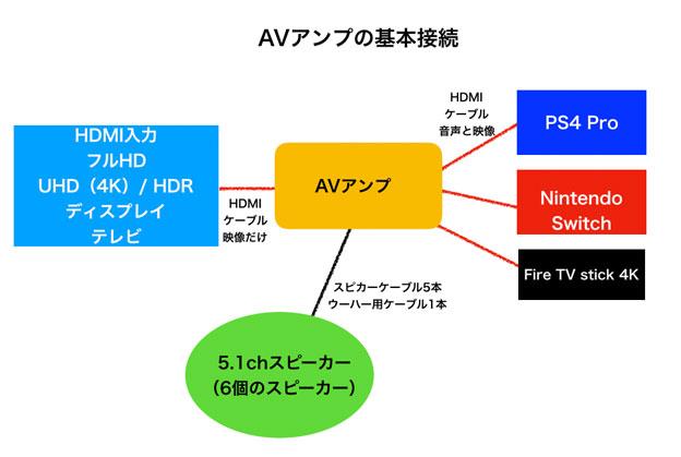 AVアンプの基本接続図 2019年Ver
