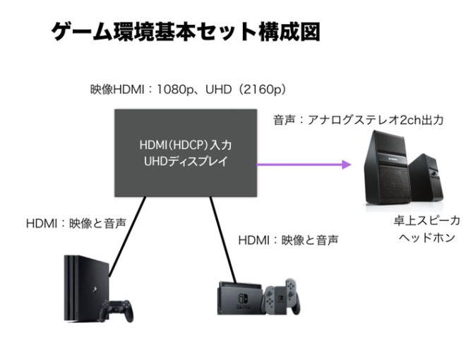 ディスプレイを中心としたゲーム機とスピーカーの接続方法