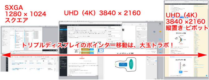 Mac mini 2018でのトリプルディスプレイの活用例