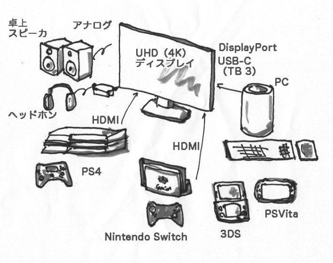 ゲーム機の基本的接続方法