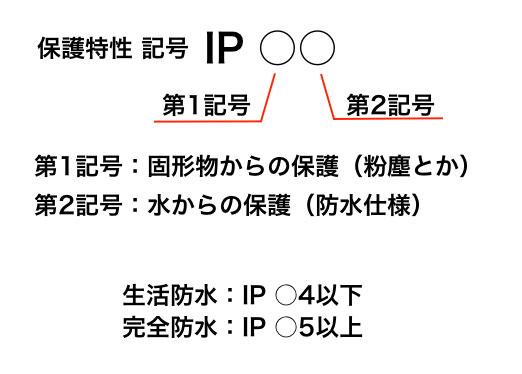 保護特性IP 第一記号第二記号