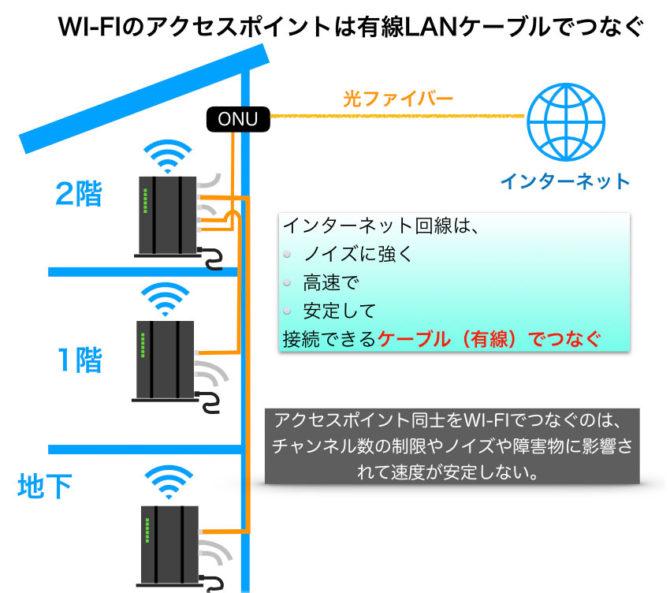 Wi-Fiのアクセスポイント(ブリッジモード)は、有線LANでつなぐのがベスト