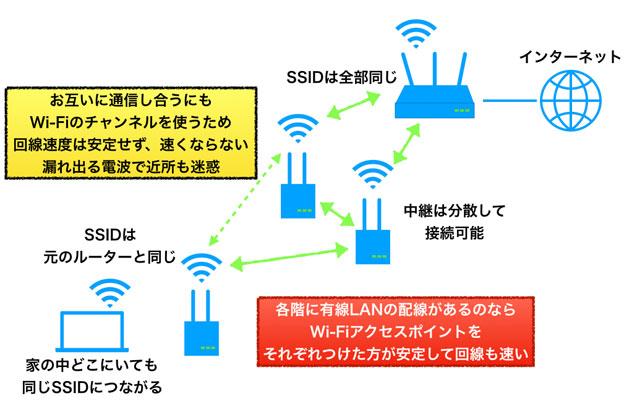 メッシュWi-Fiの模式図