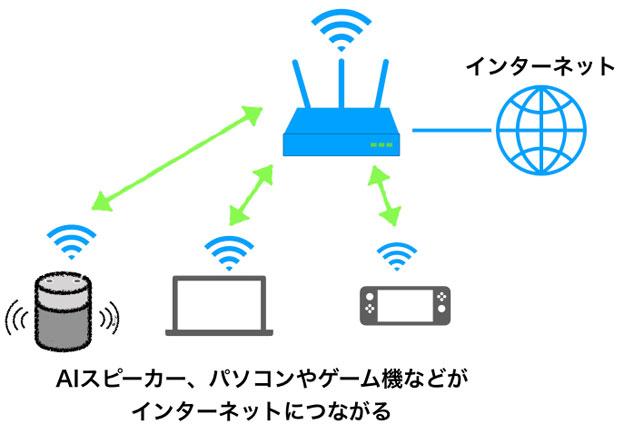 Wi-Fiの模式図