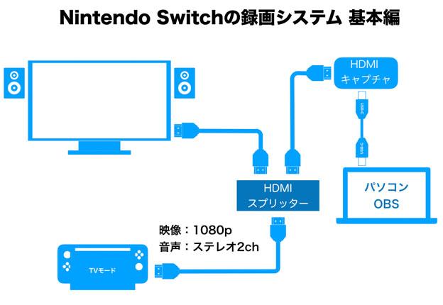 GV-HUVCとNintendo Switch のプレイ動画配信基本配線図