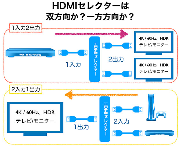 HDMIセレクターは、双方向か、一方方向か? 確かめて買うように!
