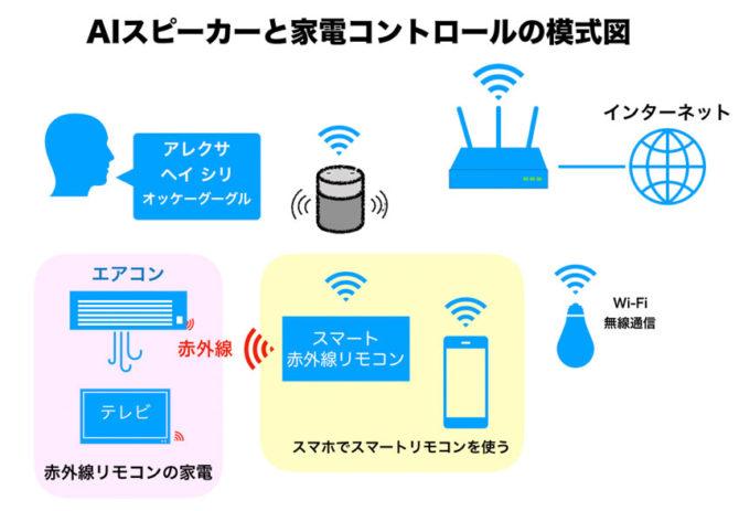 AIスピーカー(スマートスピーカ)とスマートリモコン、無線家電の関係