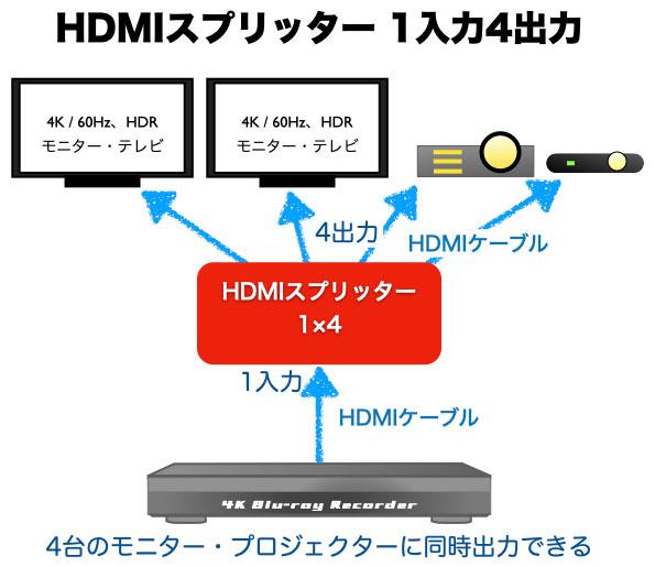 4K/ 60Hz 1入力4出力 HDMIスプリッターの模式図