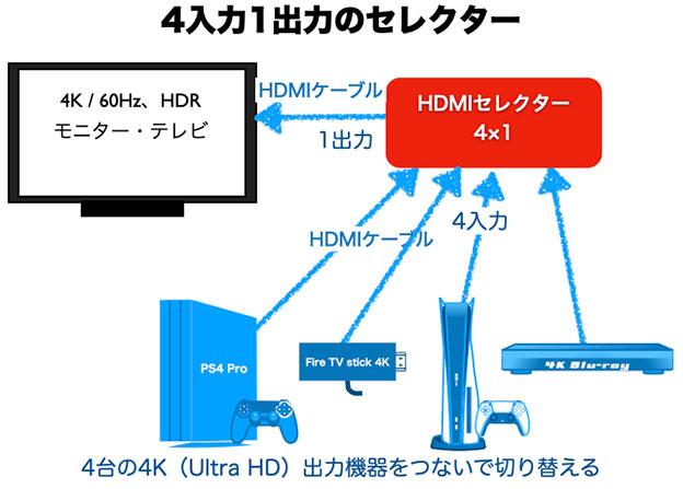 4K/60Hz 4入力1出力のHDMIセレクターの配線図