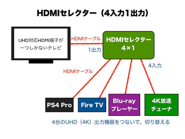 4入力1出力のHDMIセレクターの配線図