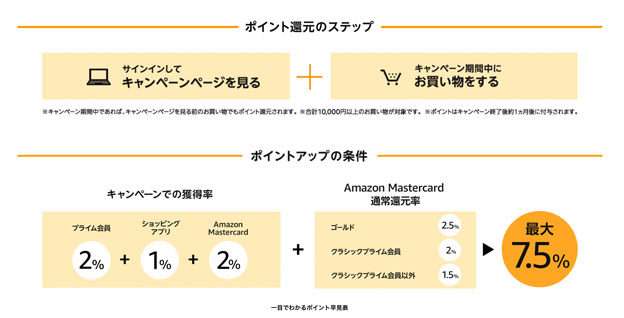 Amazonポイントアップの条件 7.5%