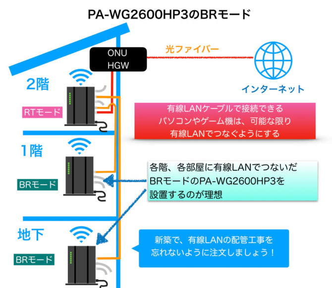 PA-WG2600HP3のBRモードの説明図