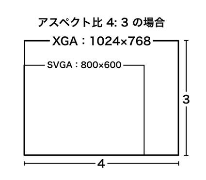 アスペクト比4:3 SVGA、XGA