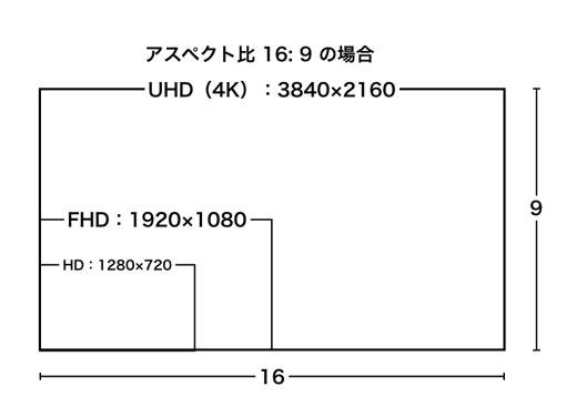 アスペクト比16:9、HD、FHD、UHD(4K)