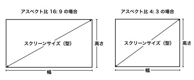 スクリーンサイズ 16:9と4:3