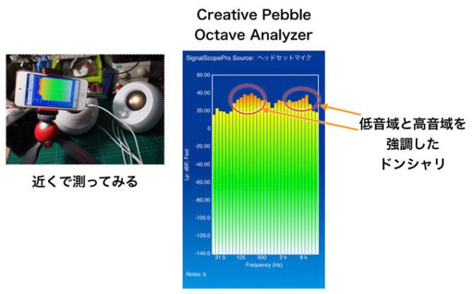 CreativePebble音響測定