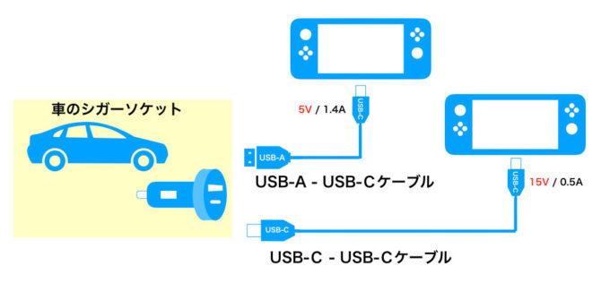 車でNintendo Switchを充電する方法 配線図