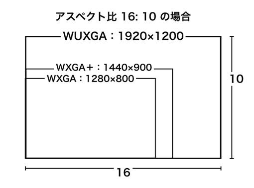 WUXGA、WXGA+、WXGA