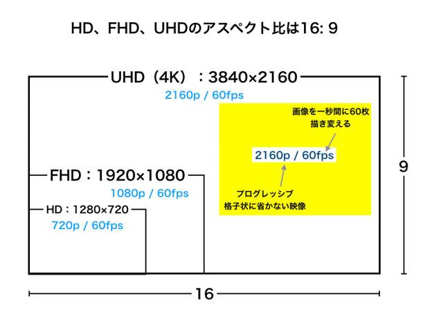 HD、FHD、UHDの違い