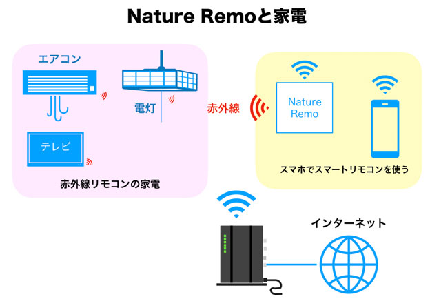 Nature Remoとリモコン家電の関係