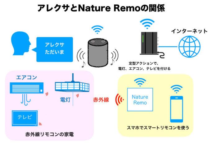 Nature Remo とEchoの関係模式図