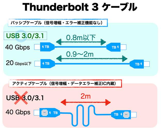Thunderbolt 3 ケーブルのまとめ 図説