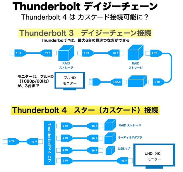 Thunderbolt デイジーチェーンと Thunderbolt 4 のハブ機能?