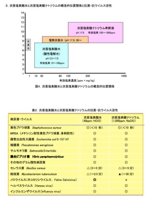 次亜塩素酸水と次亜塩素酸ナトリウムの抗菌力について