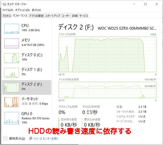 お立ち台TWINのHDDの書き込み速度