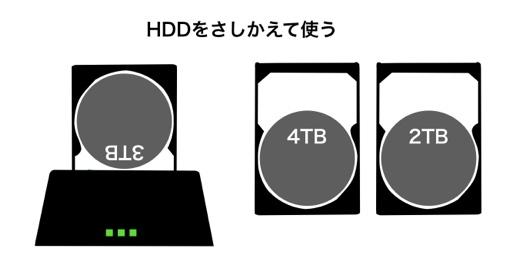 HDD台は、HDDをさしかえて使う